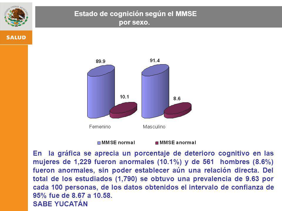 ESTRATEGIA NACIONAL DE PROMOCIÓN Y PREVENCIÓN PARA UNA MEJOR SALUD En la gráfica se aprecia un porcentaje de deterioro cognitivo en las mujeres de 1,2