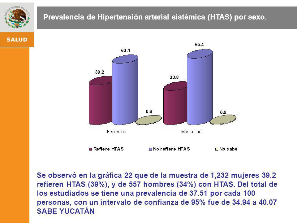 ESTRATEGIA NACIONAL DE PROMOCIÓN Y PREVENCIÓN PARA UNA MEJOR SALUD Se observó en la gráfica 22 que de la muestra de 1,232 mujeres 39.2 refieren HTAS (