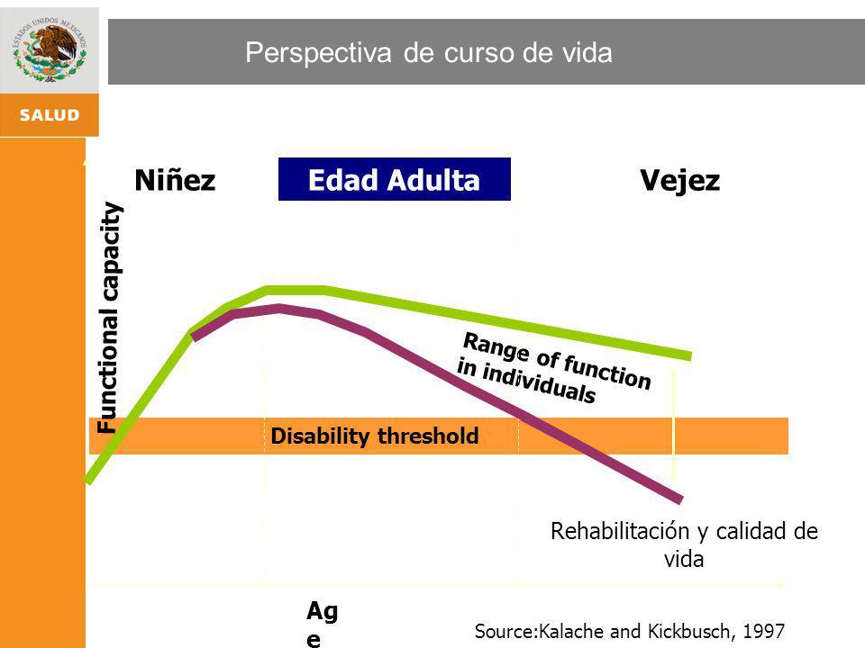 ESTRATEGIA NACIONAL DE PROMOCIÓN Y PREVENCIÓN PARA UNA MEJOR SALUD Perspectiva de curso de vida Range of function in individuals Ag e Functional capac