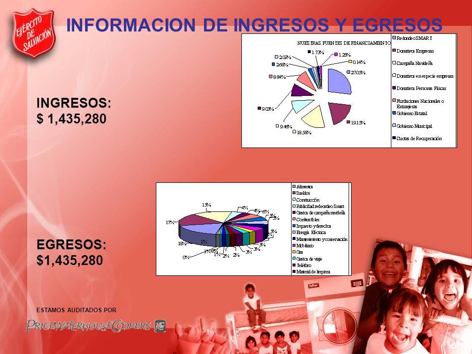 INFORMACION DE INGRESOS Y EGRESOS INGRESOS: $ 1,435,280 EGRESOS: $1,435,280 ESTAMOS AUDITADOS POR