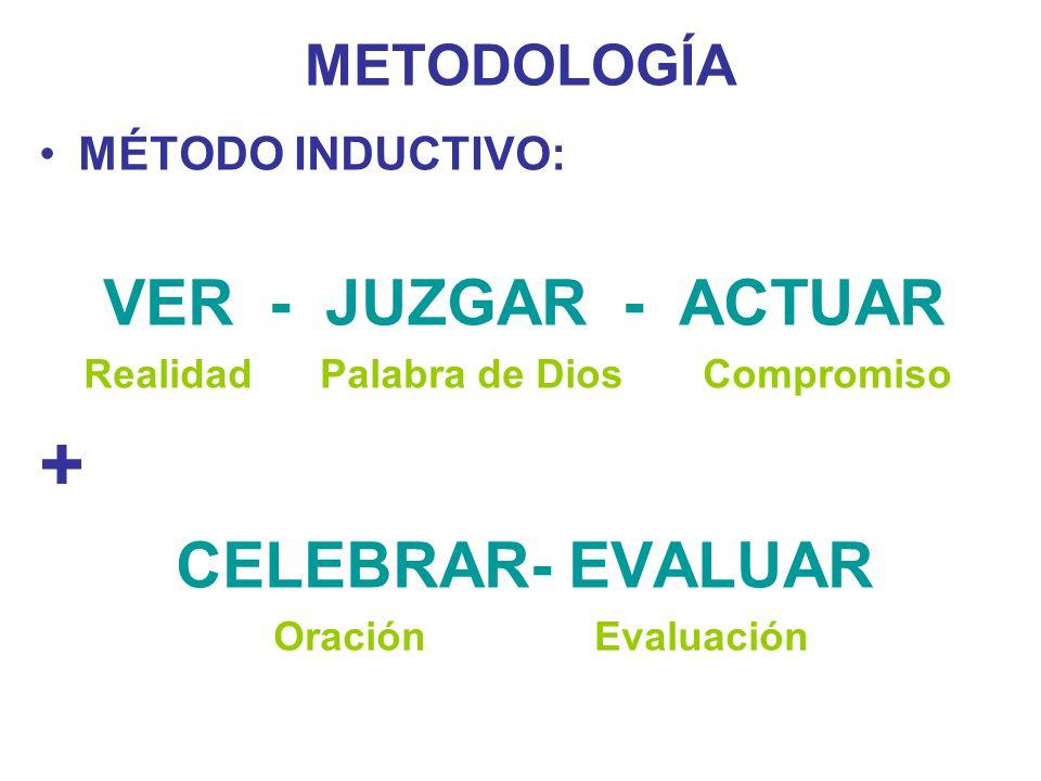 METODOLOGÍA MÉTODO INDUCTIVO: VER - JUZGAR - ACTUAR Realidad Palabra de Dios Compromiso + CELEBRAR- EVALUAR Oración Evaluación