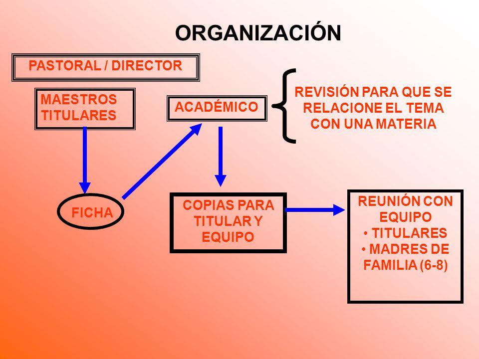 ORGANIZACIÓN MAESTROS TITULARES ACADÉMICO FICHA REVISIÓN PARA QUE SE RELACIONE EL TEMA CON UNA MATERIA COPIAS PARA TITULAR Y EQUIPO REUNIÓN CON EQUIPO TITULARES MADRES DE FAMILIA (6-8) PASTORAL / DIRECTOR