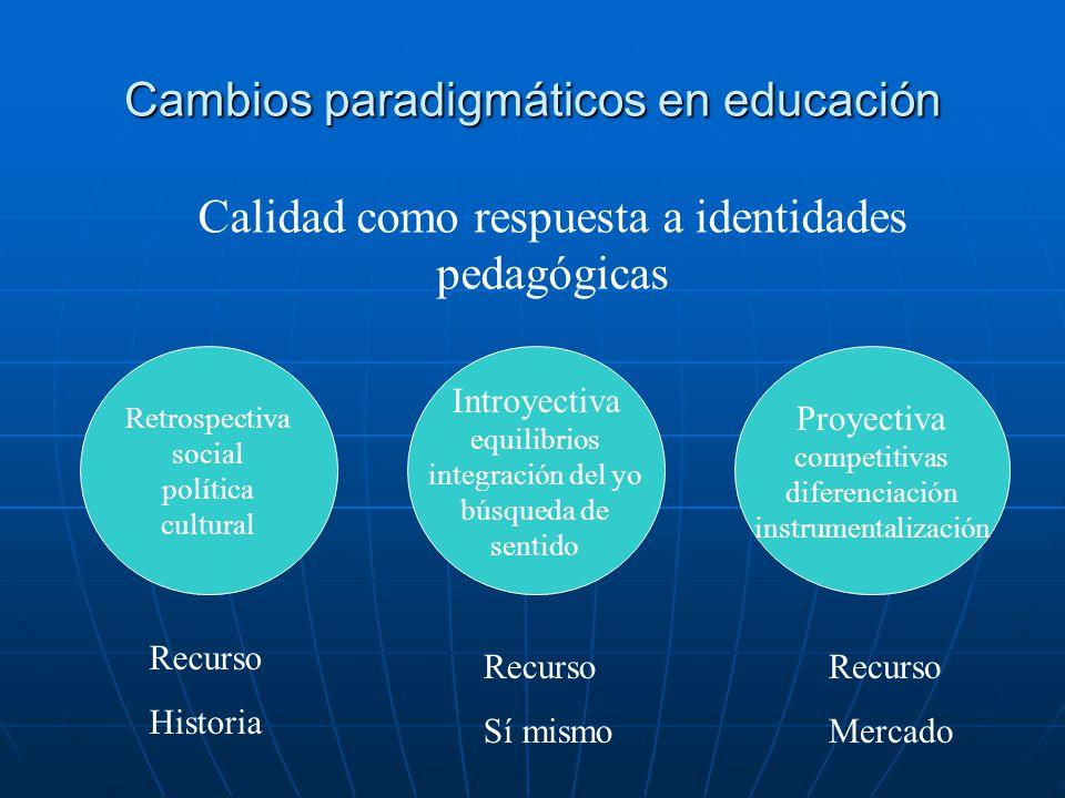 Cambios paradigmáticos en educación Retrospectiva social política cultural Introyectiva equilibrios integración del yo búsqueda de sentido Proyectiva