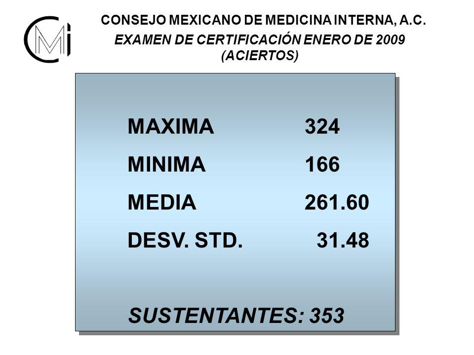 MAXIMA 324 MINIMA 166 MEDIA 261.60 DESV. STD.