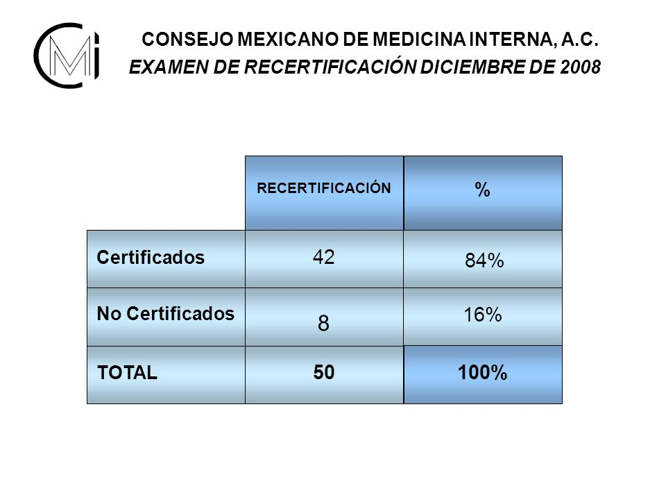 CONSEJO MEXICANO DE MEDICINA INTERNA, A.C.