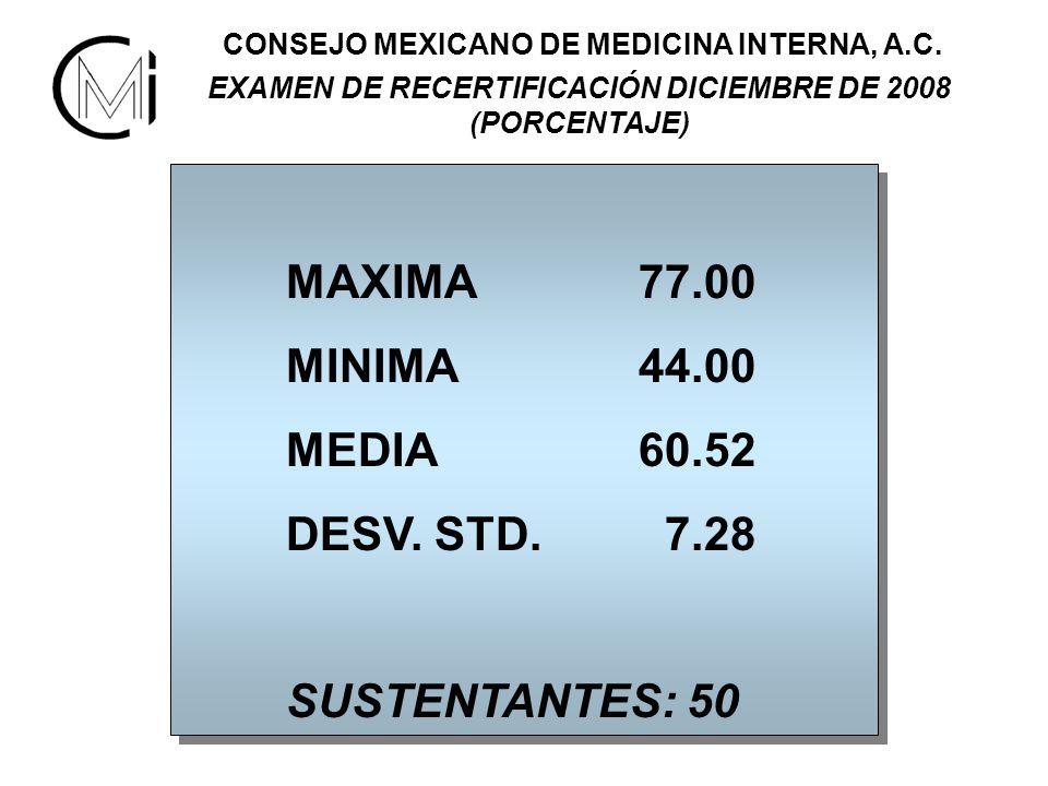 MAXIMA 77.00 MINIMA 44.00 MEDIA 60.52 DESV. STD. 7.28 SUSTENTANTES: 50 MAXIMA 77.00 MINIMA 44.00 MEDIA 60.52 DESV. STD. 7.28 SUSTENTANTES: 50 CONSEJO