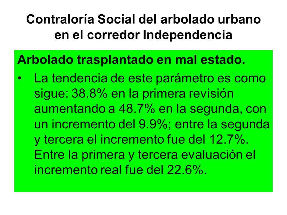 Contraloría Social del arbolado urbano en el corredor Independencia Arbolado trasplantado en mal estado. La tendencia de este parámetro es como sigue:
