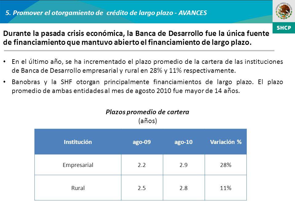 5. Promover el otorgamiento de crédito de largo plazo - AVANCES En el último año, se ha incrementado el plazo promedio de la cartera de las institucio