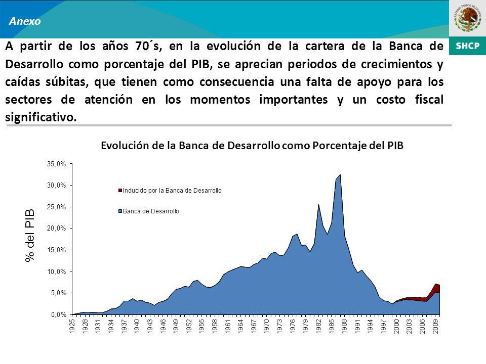 Anexo A partir de los años 70´s, en la evolución de la cartera de la Banca de Desarrollo como porcentaje del PIB, se aprecian periodos de crecimientos