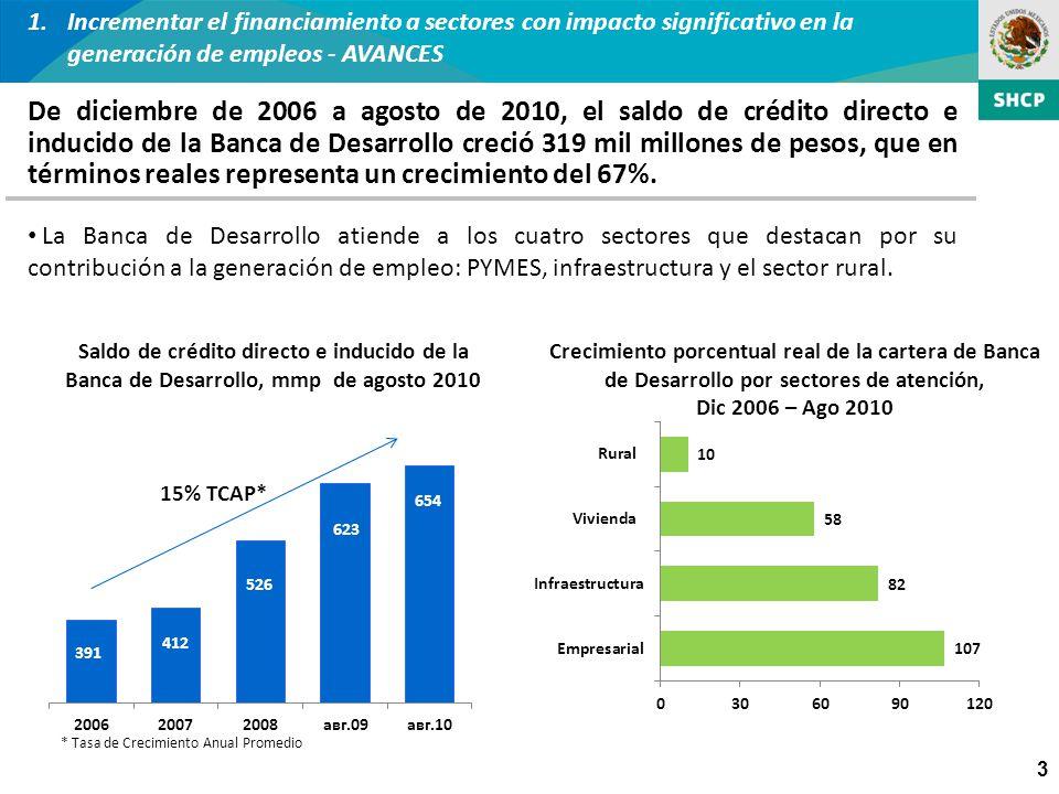 3 1.Incrementar el financiamiento a sectores con impacto significativo en la generación de empleos - AVANCES De diciembre de 2006 a agosto de 2010, el