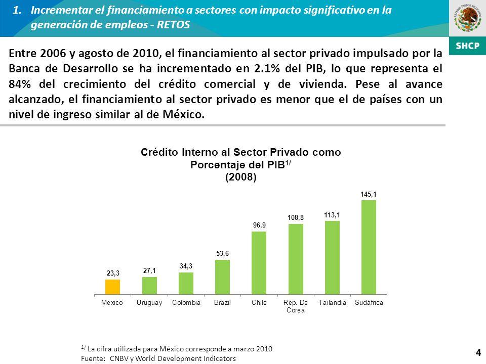 4 1.Incrementar el financiamiento a sectores con impacto significativo en la generación de empleos - RETOS 4 1/ La cifra utilizada para México corresp