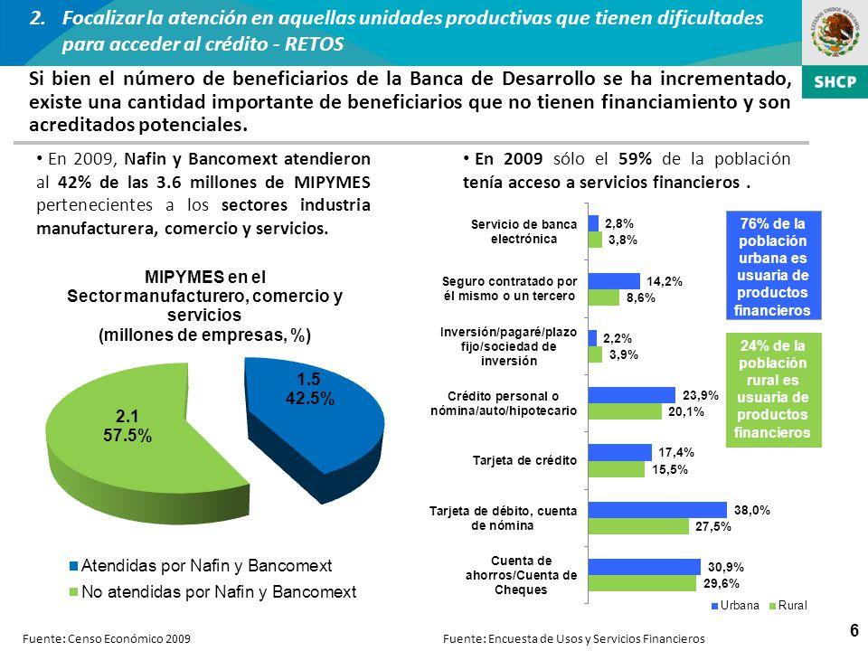 6 Si bien el número de beneficiarios de la Banca de Desarrollo se ha incrementado, existe una cantidad importante de beneficiarios que no tienen finan