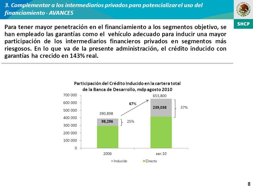 8 Para tener mayor penetración en el financiamiento a los segmentos objetivo, se han empleado las garantías como el vehículo adecuado para inducir una