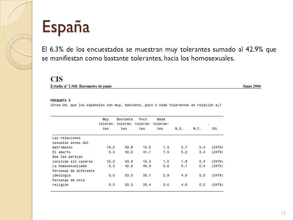 España El 6.3% de los encuestados se muestran muy tolerantes sumado al 42.9% que se manifiestan como bastante tolerantes, hacia los homosexuales. 13