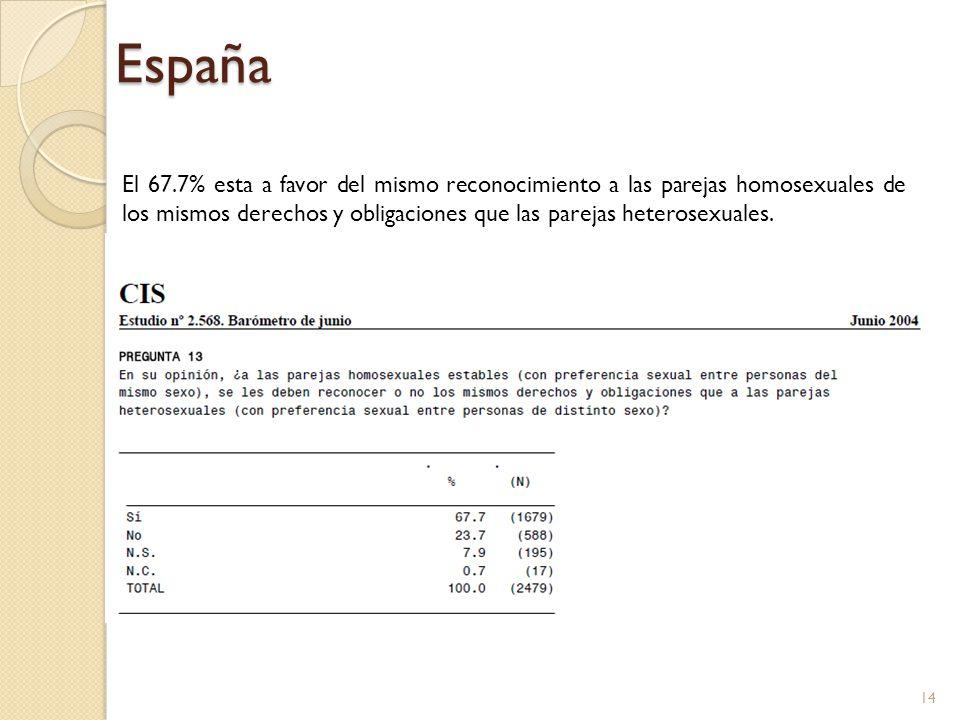 España El 67.7% esta a favor del mismo reconocimiento a las parejas homosexuales de los mismos derechos y obligaciones que las parejas heterosexuales.