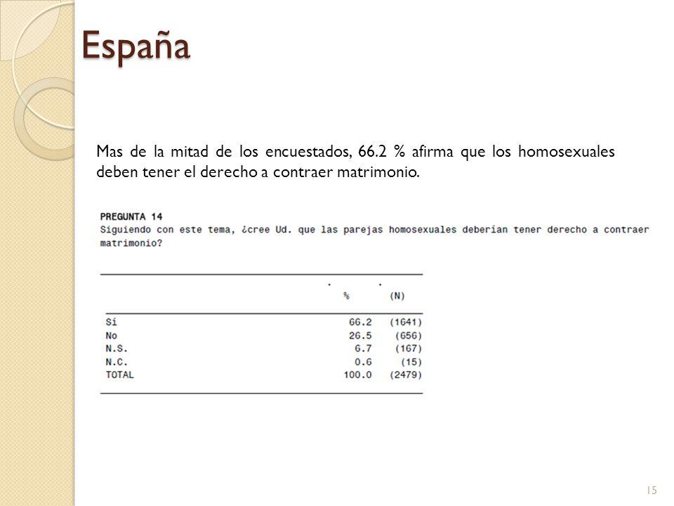 Mas de la mitad de los encuestados, 66.2 % afirma que los homosexuales deben tener el derecho a contraer matrimonio. España 15