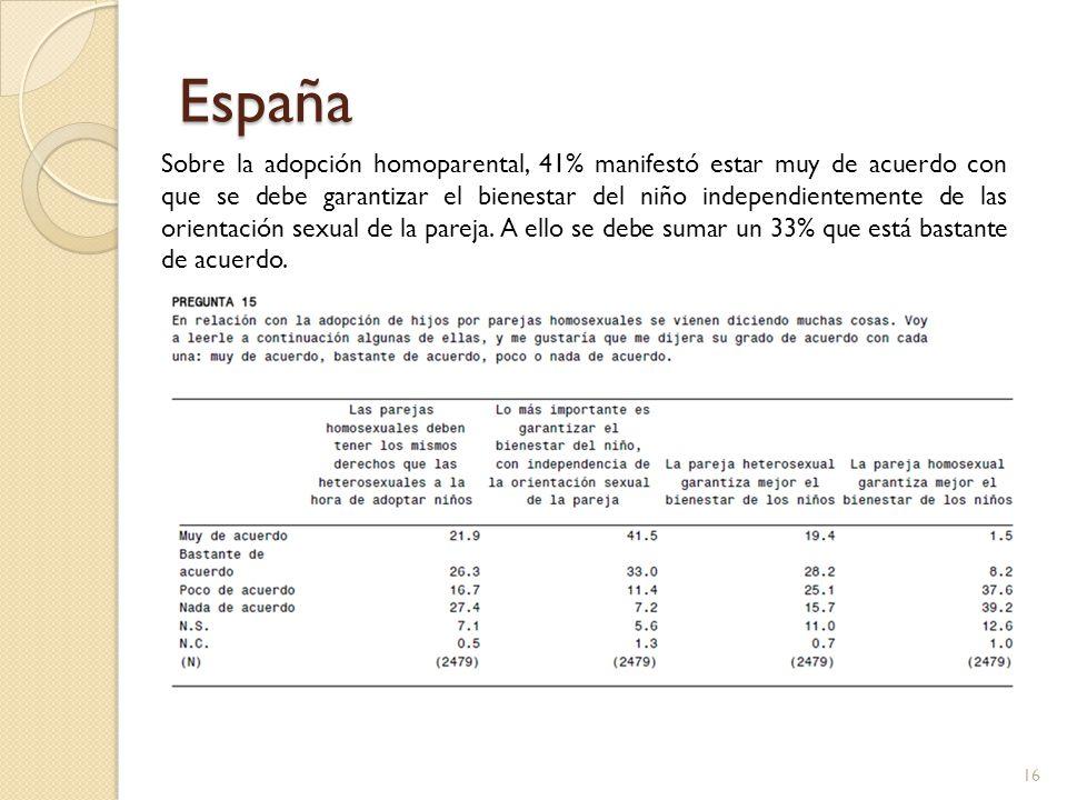 España Sobre la adopción homoparental, 41% manifestó estar muy de acuerdo con que se debe garantizar el bienestar del niño independientemente de las o