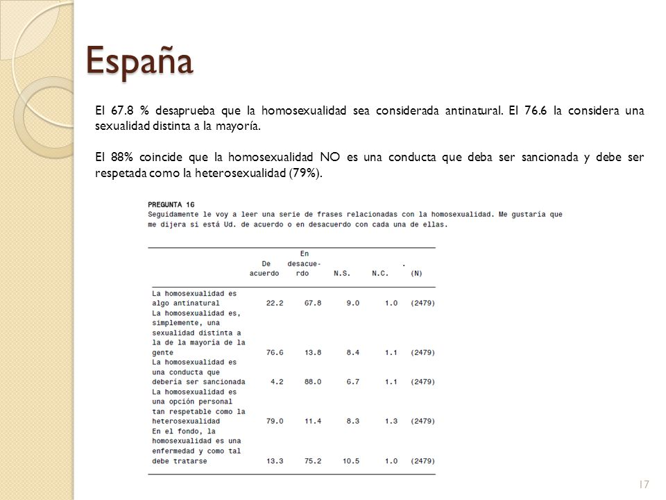 España El 67.8 % desaprueba que la homosexualidad sea considerada antinatural. El 76.6 la considera una sexualidad distinta a la mayoría. El 88% coinc