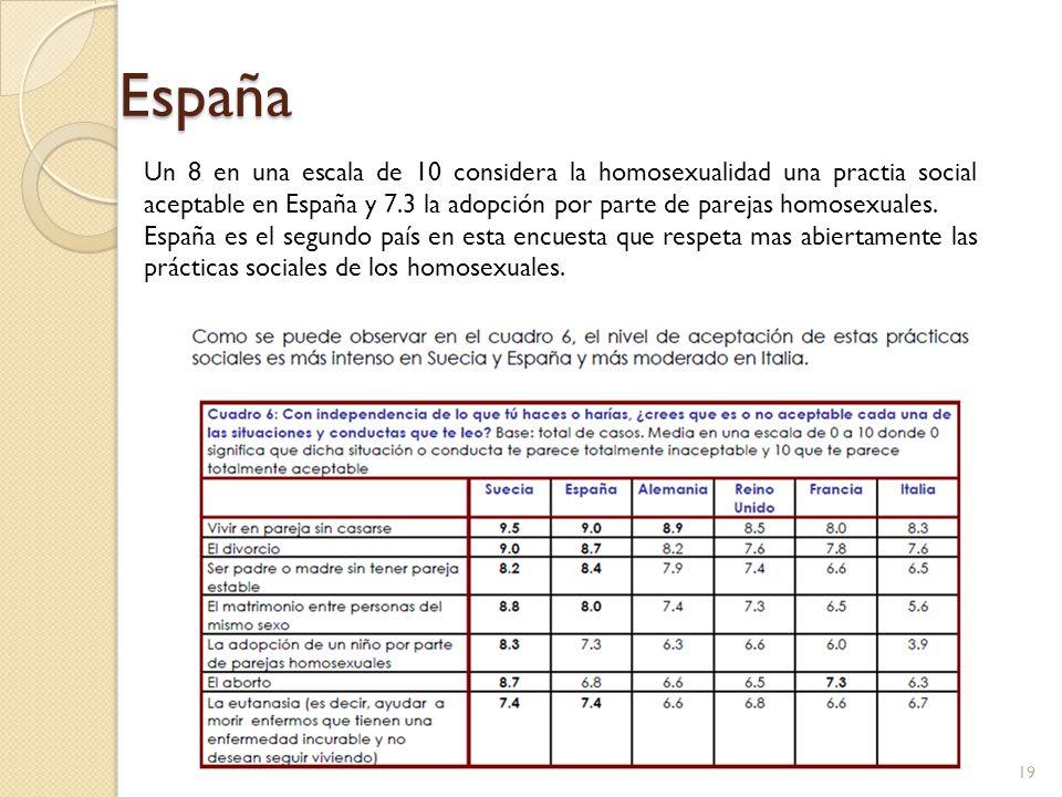 España Un 8 en una escala de 10 considera la homosexualidad una practia social aceptable en España y 7.3 la adopción por parte de parejas homosexuales