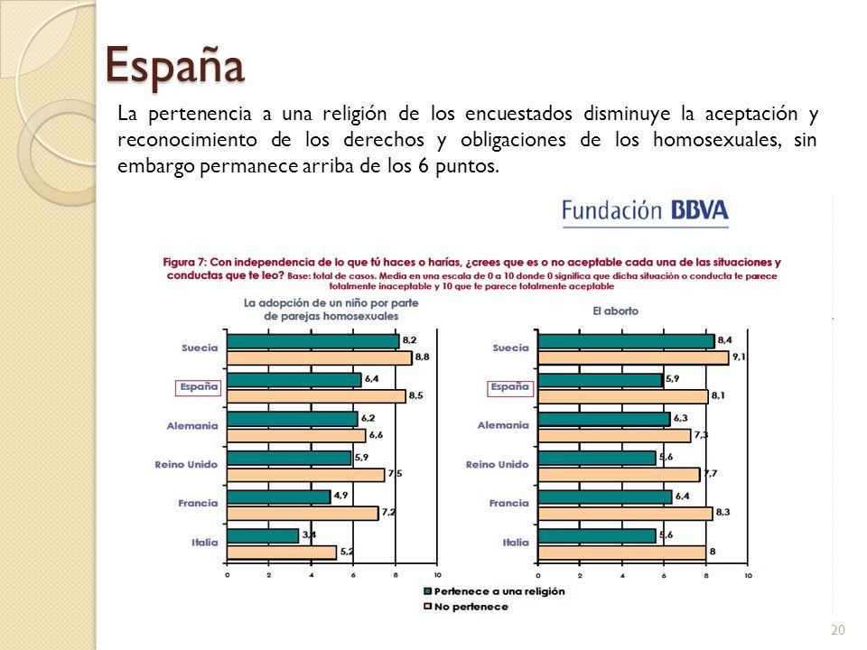 España La pertenencia a una religión de los encuestados disminuye la aceptación y reconocimiento de los derechos y obligaciones de los homosexuales, s