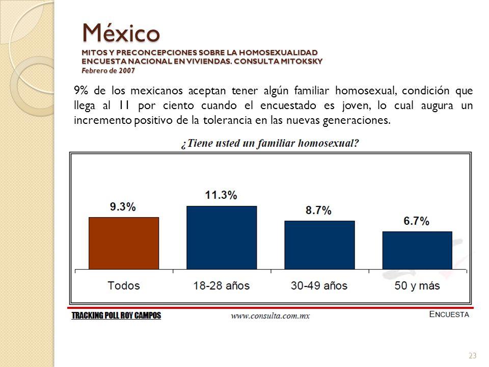 México MITOS Y PRECONCEPCIONES SOBRE LA HOMOSEXUALIDAD ENCUESTA NACIONAL EN VIVIENDAS. CONSULTA MITOKSKY Febrero de 2007 9% de los mexicanos aceptan t