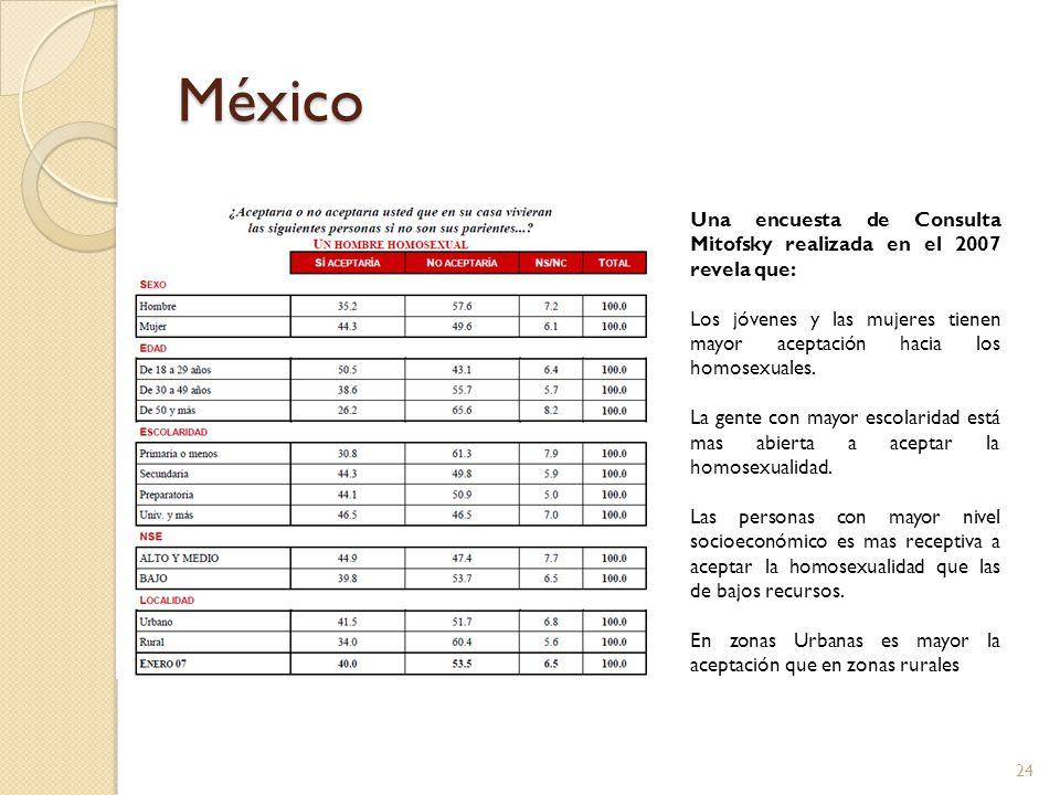 México Una encuesta de Consulta Mitofsky realizada en el 2007 revela que: Los jóvenes y las mujeres tienen mayor aceptación hacia los homosexuales. La