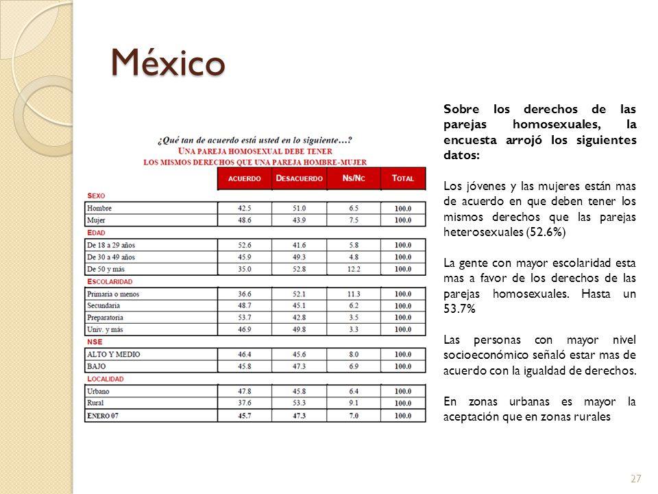 México Sobre los derechos de las parejas homosexuales, la encuesta arrojó los siguientes datos: Los jóvenes y las mujeres están mas de acuerdo en que