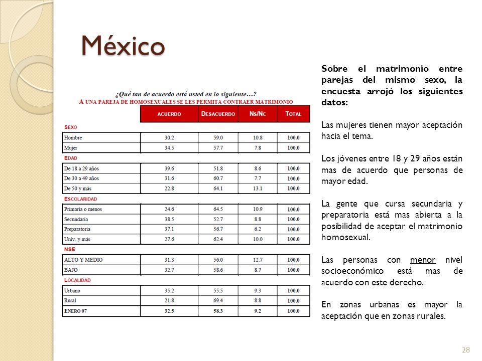 México Sobre el matrimonio entre parejas del mismo sexo, la encuesta arrojó los siguientes datos: Las mujeres tienen mayor aceptación hacia el tema. L