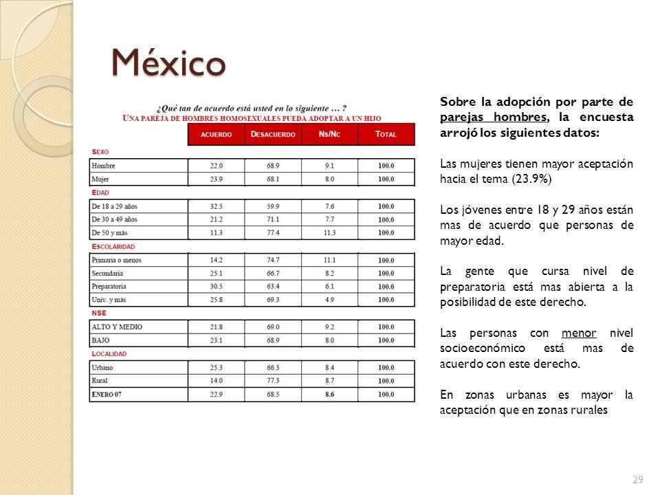 México Sobre la adopción por parte de parejas hombres, la encuesta arrojó los siguientes datos: Las mujeres tienen mayor aceptación hacia el tema (23.