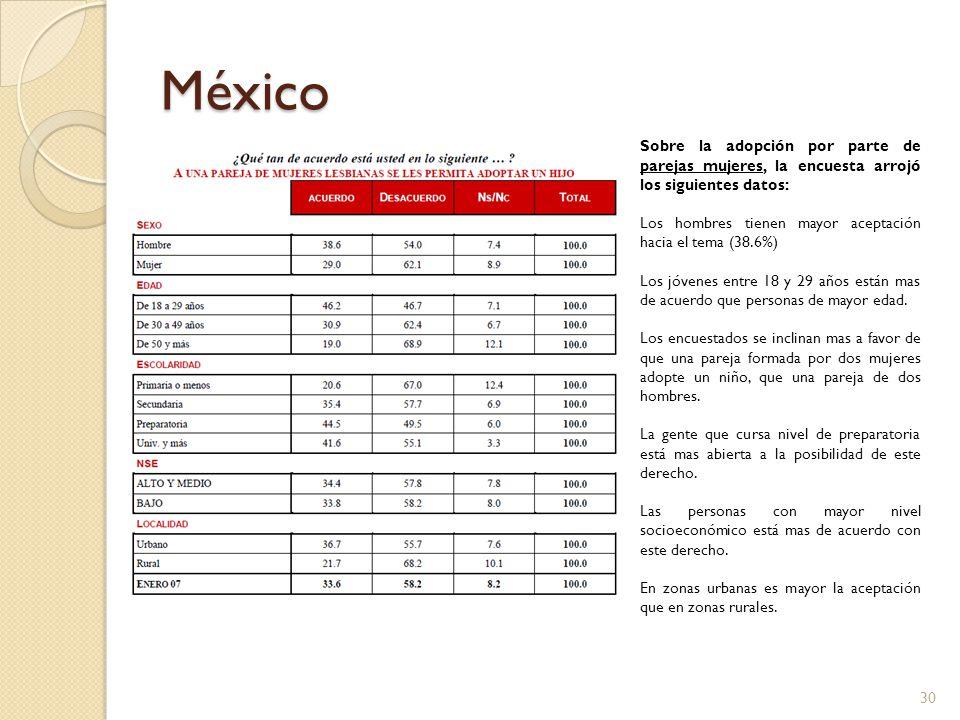 México Sobre la adopción por parte de parejas mujeres, la encuesta arrojó los siguientes datos: Los hombres tienen mayor aceptación hacia el tema (38.