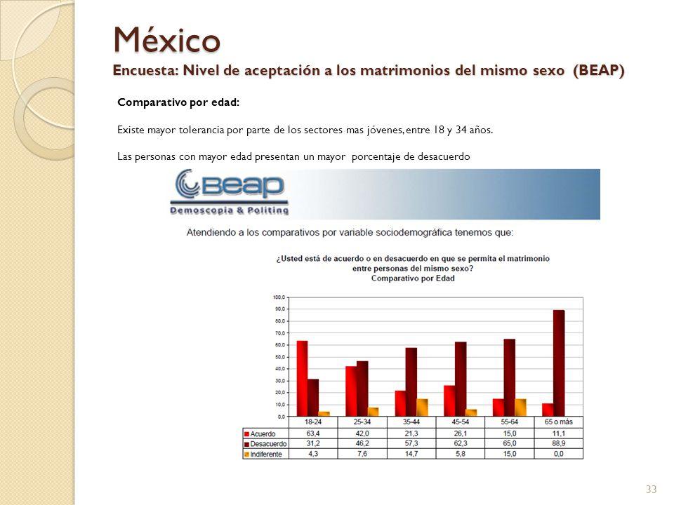 México Encuesta: Nivel de aceptación a los matrimonios del mismo sexo (BEAP) Comparativo por edad: Existe mayor tolerancia por parte de los sectores m
