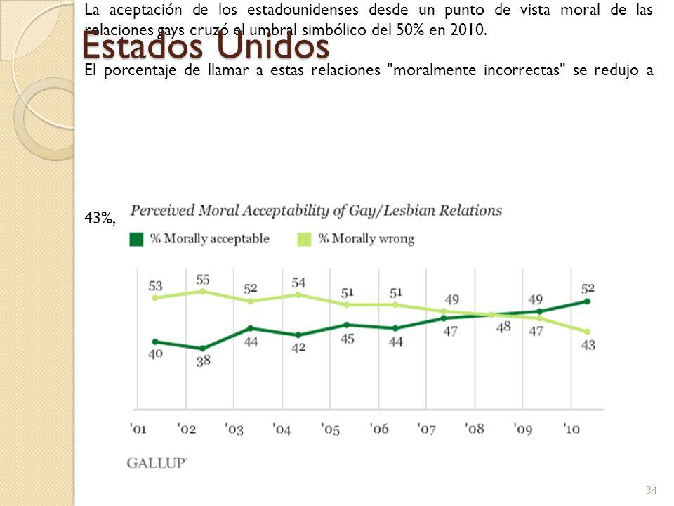 La aceptación de los estadounidenses desde un punto de vista moral de las relaciones gays cruzó el umbral simbólico del 50% en 2010. El porcentaje de