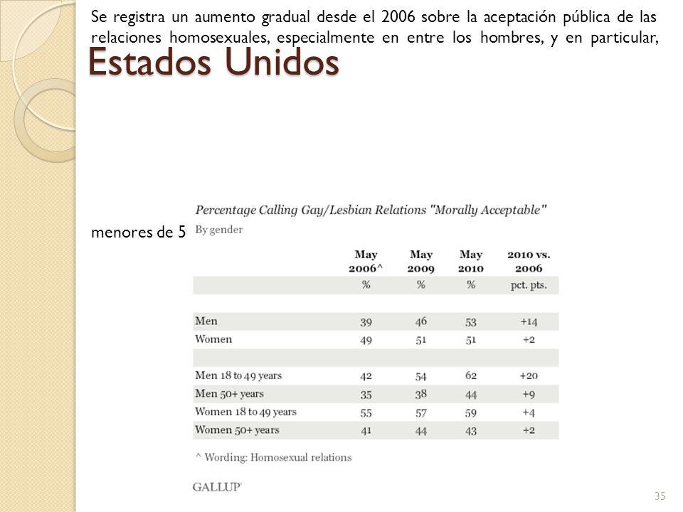Se registra un aumento gradual desde el 2006 sobre la aceptación pública de las relaciones homosexuales, especialmente en entre los hombres, y en part