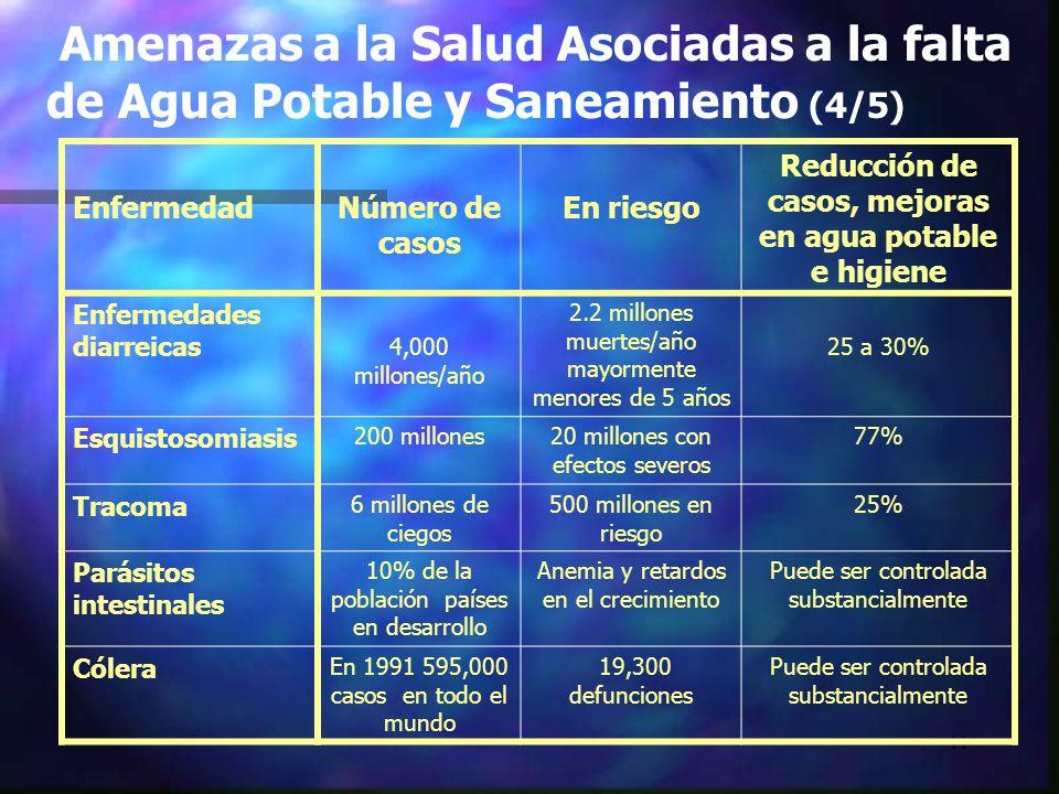 11 Amenazas a la Salud Asociadas a la falta de Agua Potable y Saneamiento (4/5) EnfermedadNúmero de casos En riesgo Reducción de casos, mejoras en agu