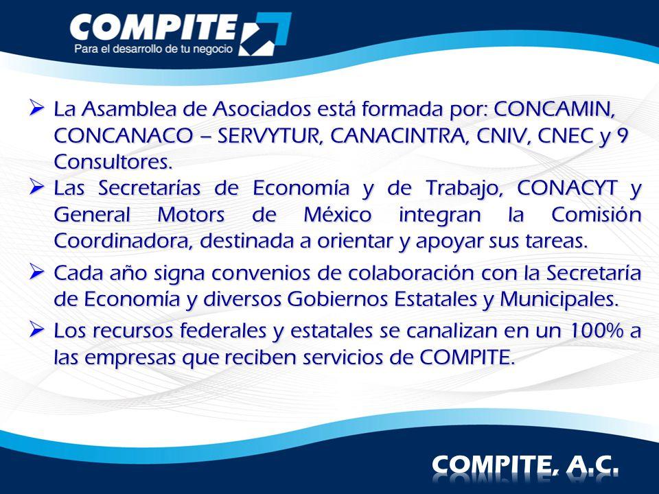 La Asamblea de Asociados está formada por: CONCAMIN, CONCANACO – SERVYTUR, CANACINTRA, CNIV, CNEC y 9 Consultores. La Asamblea de Asociados está forma