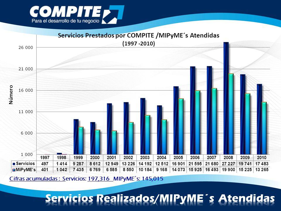 Cifras acumuladas : Servicios: 197,316 MIPyME´s: 145,015