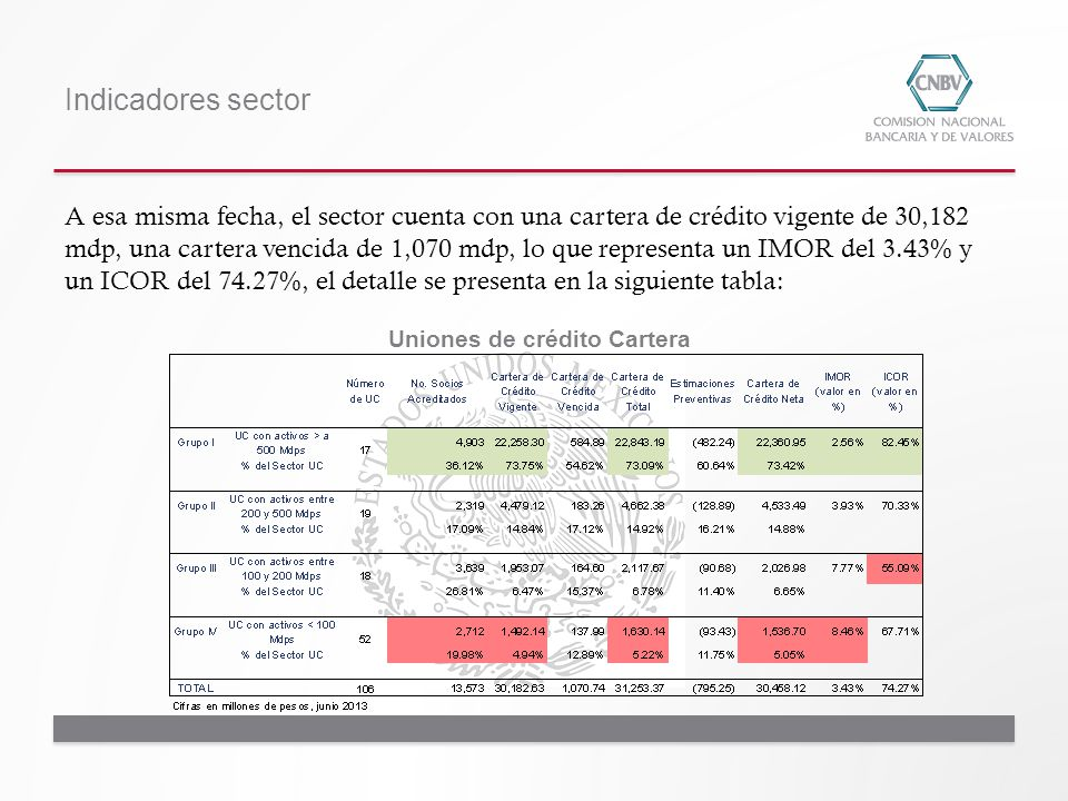 Indicadores sector Uniones de crédito Cartera A esa misma fecha, el sector cuenta con una cartera de crédito vigente de 30,182 mdp, una cartera vencid