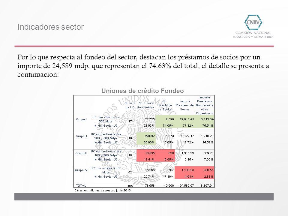 Indicadores sector Uniones de crédito Fondeo Por lo que respecta al fondeo del sector, destacan los préstamos de socios por un importe de 24,589 mdp,
