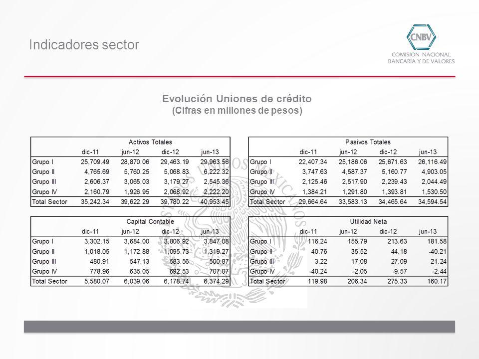 Indicadores sector Evolución Uniones de crédito (Cifras en millones de pesos)