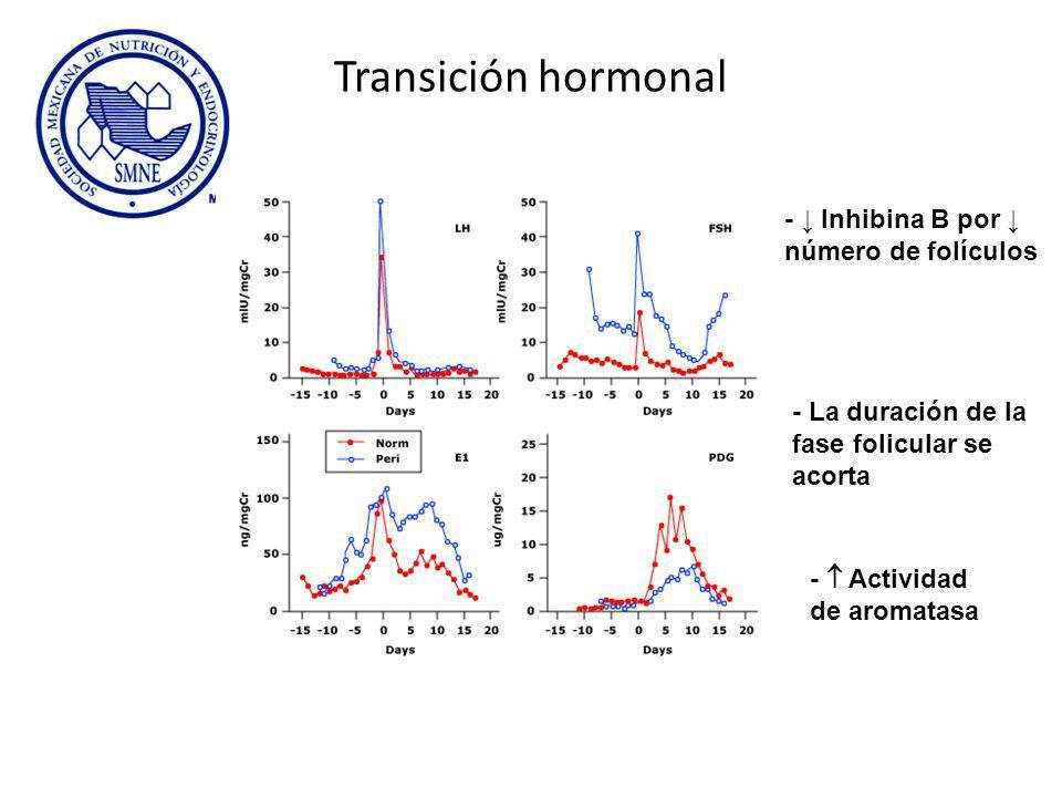 Transición hormonal - Inhibina B por número de folículos - La duración de la fase folicular se acorta - Actividad de aromatasa