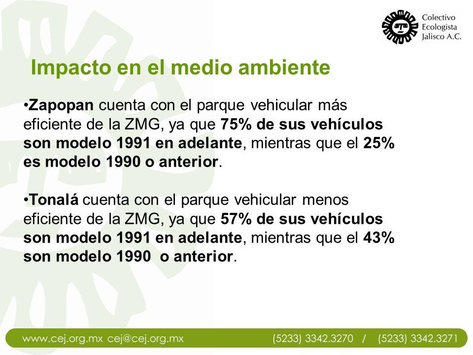 Impacto en el medio ambiente Zapopan cuenta con el parque vehicular más eficiente de la ZMG, ya que 75% de sus vehículos son modelo 1991 en adelante,