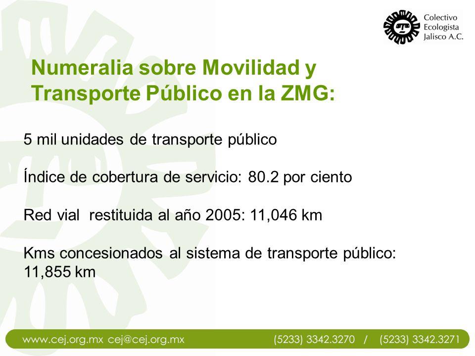 Numeralia sobre Movilidad y Transporte Público en la ZMG: Red vial utilizada por el sistema de transporte público: 1,840 km Sobreposición de la red de transporte: 6.44 veces Por una superficie de 600 ha del Centro Histórico circulan: 182 rutas