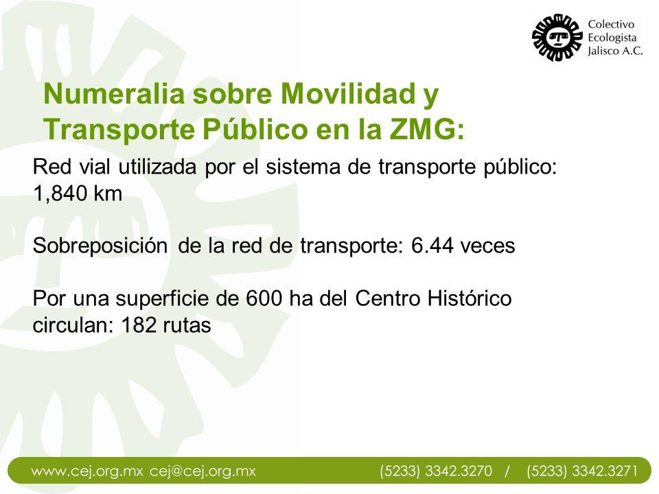 Numeralia sobre Movilidad y Transporte Público en la ZMG: Red vial utilizada por el sistema de transporte público: 1,840 km Sobreposición de la red de
