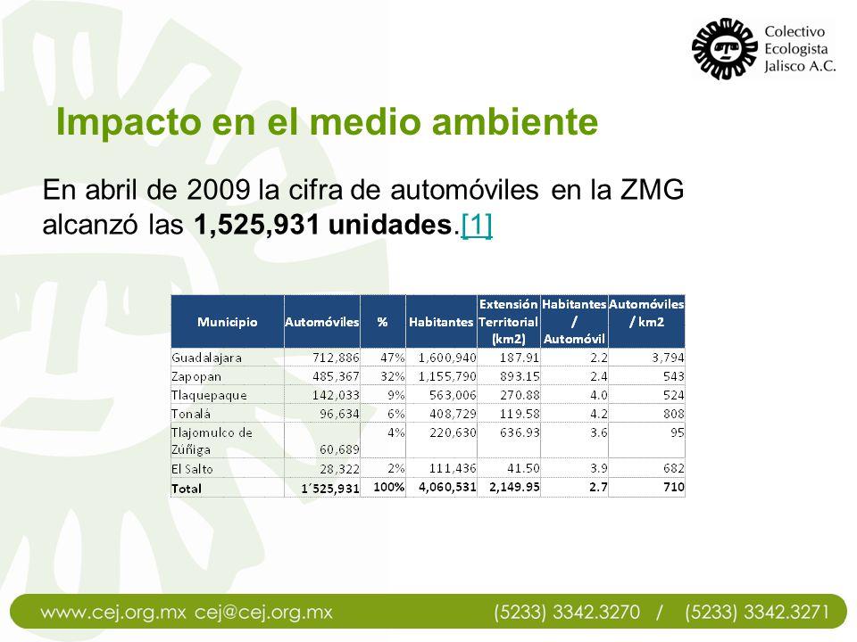 Impacto en el medio ambiente En abril de 2009 la cifra de automóviles en la ZMG alcanzó las 1,525,931 unidades.[1][1]