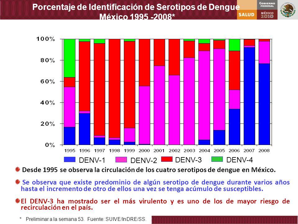 Porcentaje de Identificación de Serotipos de Dengue México 1995 -2008* DENV-1 DENV-2 DENV-3 DENV-4 * Preliminar a la semana 53. Fuente: SUIVE/InDRE/SS