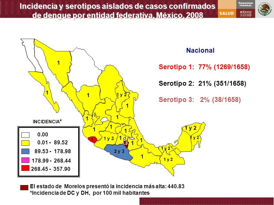 Incidencia y serotipos aislados de casos confirmados de dengue por entidad federativa, México, 2008 El estado de Morelos presentó la incidencia más al