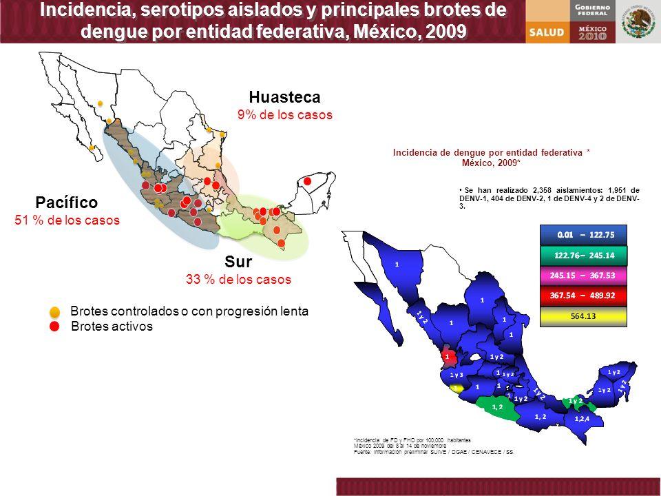 Pacífico 51 % de los casos Huasteca 9% de los casos Sur 33 % de los casos Brotes controlados o con progresión lenta Brotes activos Incidencia de dengu