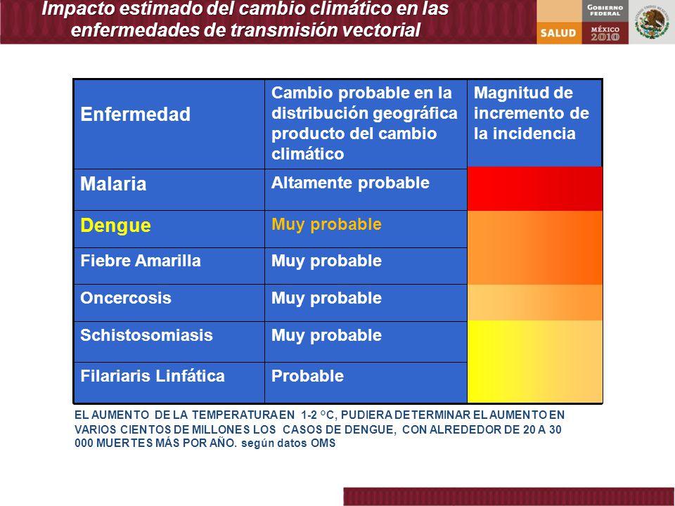 Reemergencia del dengue Factores Ambientales CAMBIO CLIMATICO INCREMENTO DE LAS ENFERMEDADES DE TRANSMISION VECTORIAL ALTERACION DE ECOSISTEMAS ALTERACION DE LA DISTRIBUCION GEOGRAFICA DE PATOGENOS Y VECTORES Dengue Fiebre Amarilla Condiciones ideales para Dengue: Latitud 35 0 norte 35 0 sur Altitud – 2,200 Mts Temperatura ambiente 15 a 40 oC Humedad relativa alta y moderada Cambios en la transmisión biológica Cambios ecológicos Cambios socio-económicos Paludismo Chagas