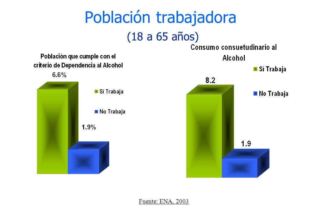 Población trabajadora (18 a 65 años) Fuente: ENA, 2003