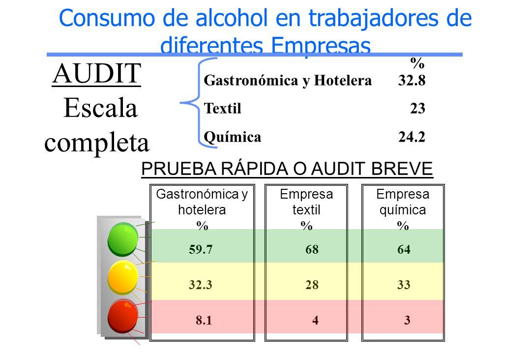 AUDIT Escala completa Gastronómica y hotelera % 59.7 32.3 8.1 PRUEBA RÁPIDA O AUDIT BREVE Consumo de alcohol en trabajadores de diferentes Empresas %